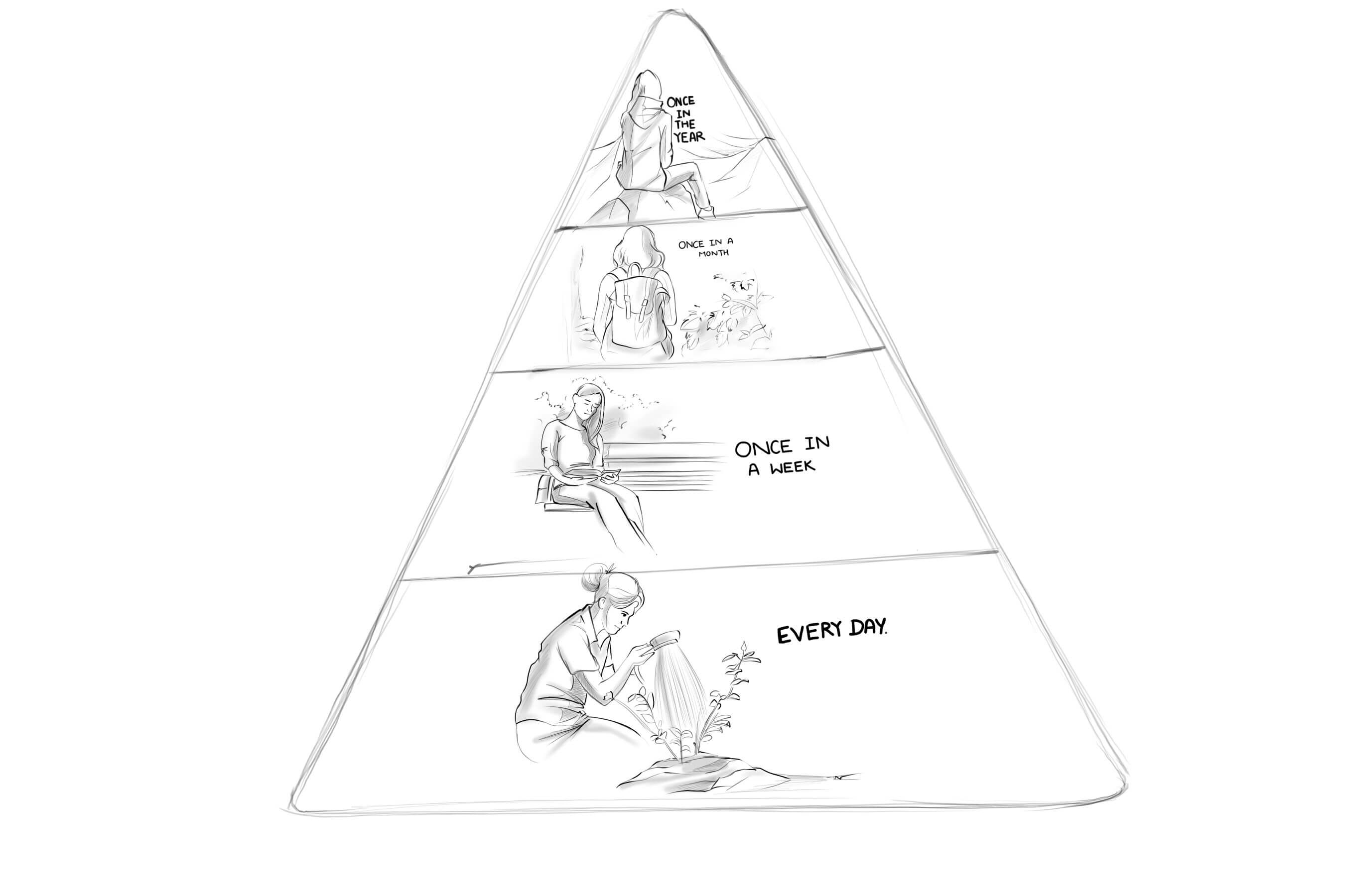 GRAPHIC OF PYRAMID WITH 4 STEPS BELOW